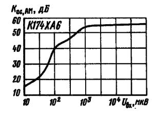 Зависимость коэффициента ослабления амплитудной модуляции от уровня входного сигнала