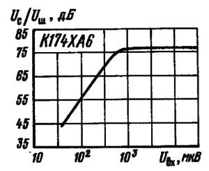 Зависимость отношения сигнал-шум от уровня входного сигнала