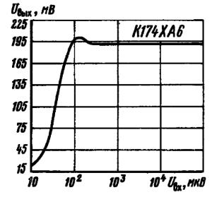 Зависимость выходного напряжения от уровня входного сигнала
