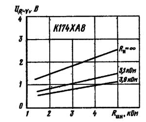 Зависимость размаха выходного напряжения сигнала UR-Y от шунтирующего сопротивления