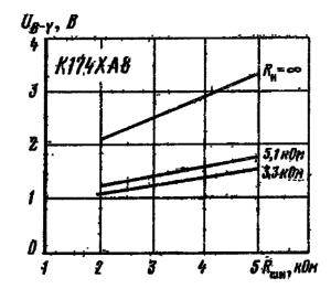 Зависимость размаха выходного напряжения сигнала UB-Y от шунтирующего сопротивления