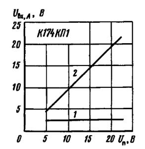 Зависимость минимальной (1) и максимальной (2) амплитуды входного напряжения от напряжения питания