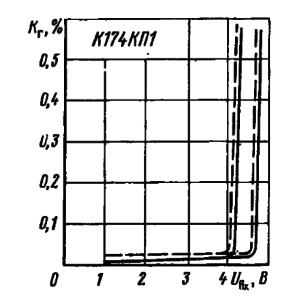 Зависимость коэффициента гармоник от амплитудного входного напряжения