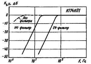 Амплитудно-частотные характеристики переключаемого фильтра на микросхеме К174КП1