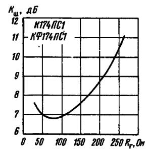 Зависимость коэффициента шума от сопротивления источника сигна
