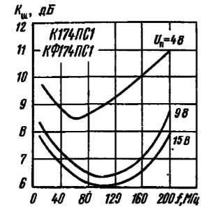Зависимости коэффициента шума от частоты входного сигнала при различных значениях напряжения питания