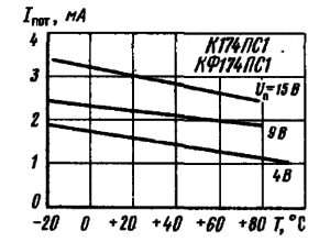 Зависимость тока потребления от температуры окружающей среды при различных значениях напряжения питания