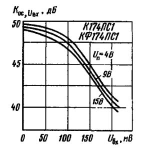 Зависимость коэффициента ослабления входного сигнала от уровня этого сигнала