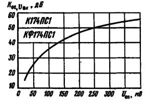 Зависимость коэффициента ослабления входного сигнала от величины опорного сигнала