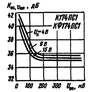 Зависимости коэффициента ослабления опорного сигнала от уровня этого сигнала