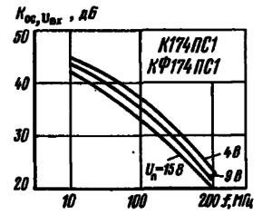 Зависимости коэффициента ослабления входного напряжения от частоты
