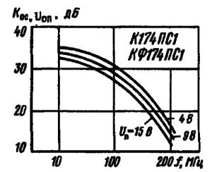 Зависимости коэффициента ослабления опорного напряжения от частоты