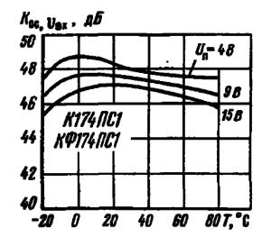 Зависимости коэффициента ослабления входного напряжения от температуры окружающей среды