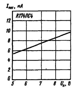 Зависимость тока потребления от напряжения питания при Т = +25