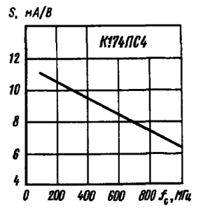 Зависимость крутизны преобразования от частоты входного сигнала