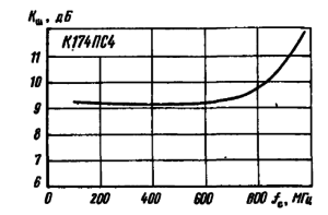 Зависимость коэффициента шума от частоты входного сигнала