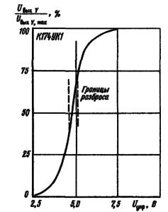 Зависимость выходного напряжения канала Y от управляющего напряжения