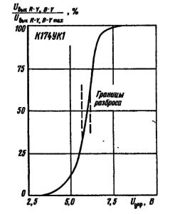Зависимость выходного напряжения каналов R-Y и B-Y от управляющего напряжения