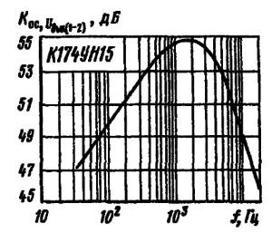 Зависимость коэффициента ослабления выходного напряжения соседнего канала от частоты