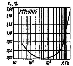 Зависимость коэффициента гармони к от частоты