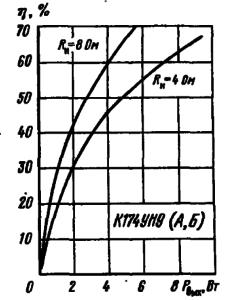 Зависимости коэффициента полезного действия от выходной мощности при различных сопротивлениях нагрузки