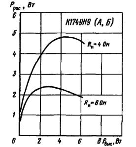 Зависимости рассеиваемой мощности от выходной мощности при различных сопротивлениях нагрузки