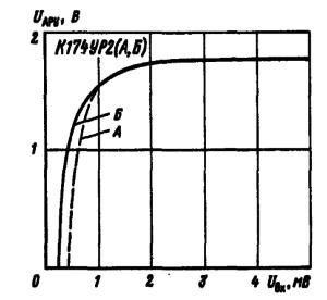Зависимости напряжения АРУ на выходе 14 от уровня входного сигнала