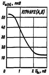 Зависимость напряжение шума на выводе 11 от уровня входного сигнала