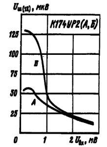 Зависимости напряжения шума на выводе 12 от уровня входного сигнала