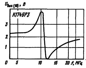 Зависимость выходного постоянного напряжения ( с вывода 10) от расстройки частоты входного сигнала относительно частоты настройки опорного контура