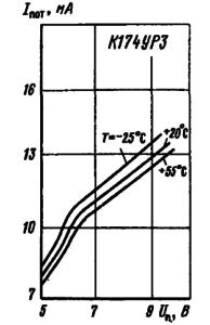 Зависимости тока потребления от напряжения питания при различных значениях температуры окружающей среды
