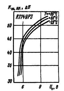 Зависимости коэффициента ослабления амплитудной модуляции от напряжения питания