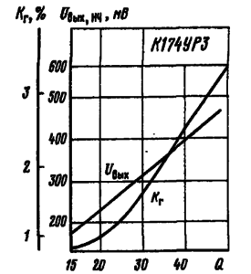 Зависимости выходного напряжения низкой частоты (с вывода 8) и коэффициента гармоник от добротности опорного контура