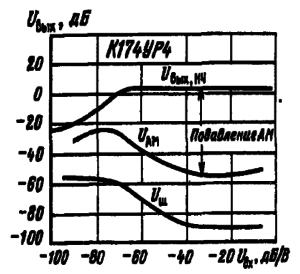 Зависимости выходного напряжения, уровня паразитного АМ-сигнала, шумового напряжения от уровня входного сигнала