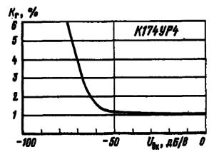 Зависимость коэффициента гармоник от входного сигнала
