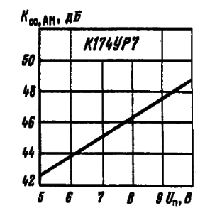 Зависимость коэффициента ослабления амплитудной модуляции от входного напряжения