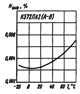 Зависимость дифференциальной нелинейности микросхемы от температуры окружающей среды