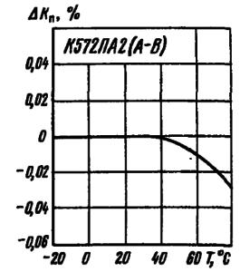 Зависимость погрешности коэффициента преобразования от температуры окружающей среды