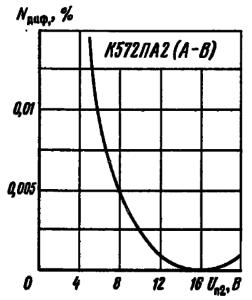 Зависимость дифференциальной нелинейности от напряжения второго источника питания при