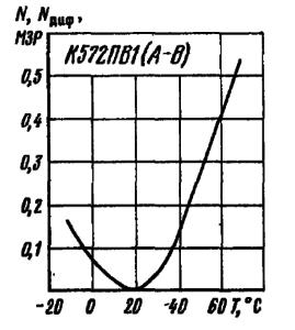 Зависимость нелинейности преобразования от температуры окружающей среды