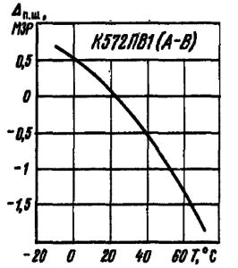 Зависимость погрешности полной шкалы от температуры окружающей среды