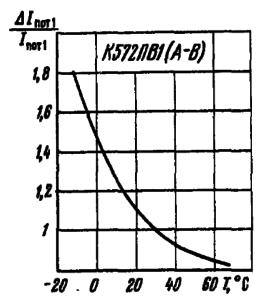 Зависимость тока потребления от первого источника питания от температуры окружающей среды