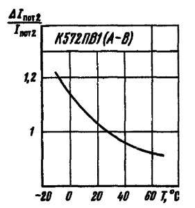 Зависимость тока потребления от второго источника питания от температуры окружающей среды