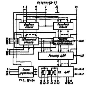 Функциональная схема микросхемы К572ПВ1 (А — В)