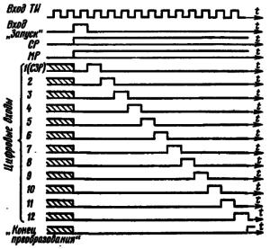 Временные диаграммы работы микросхемы К572ПВ1 (А--В) в режиме АЦП. Заштрихованы области неопределенного состояния выходов. Напряжение на входе сравнения (вывод 23)
