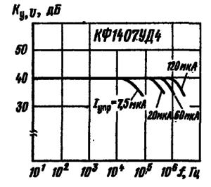 Зависимости коэффициента усиления напряжения от частоты при различных значениях тока управления