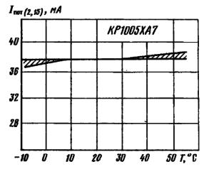 Зависимость тока потребления от температуры окружающей среды при Un=9 В. Заштрихована область разброса значений параметра для 95% микросхем