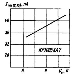Зависимость тока потребления от напряжения питания при Т= +25° С