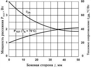 Рис. 7. Зависимость максимальной мощности рассеяния и кристалла от теплового сопротивления