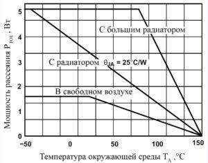 Рис. 1. Зависимость максимальной мощности рассеяния от температуры окружающей среды